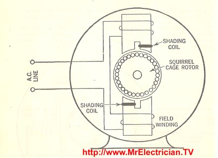 repulsion start reversing induction electric motor shaded pole motor