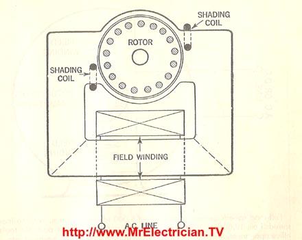 Shaded Pole SkeletonType Motor