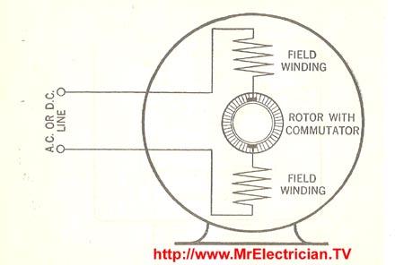 Universal Motor - AC/DC